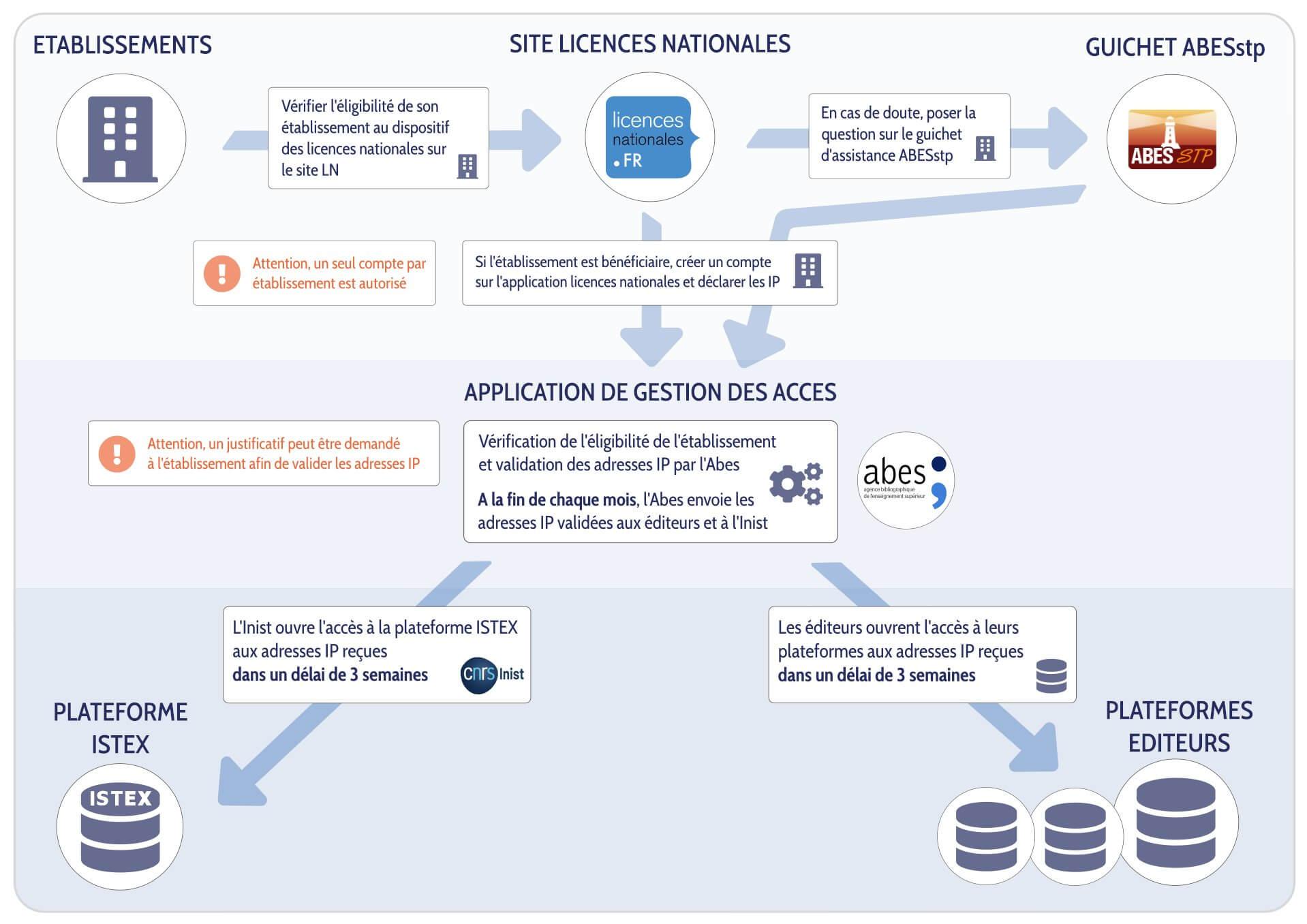 Schéma synoptique de la démarche d'ouvertures des accès aux licences nationales